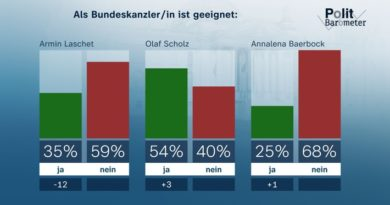 ZDF-Politbarometer Juli II 2021 CDU/CSU und Laschet verlieren deutlich an Zustimmung/Klare Ablehnung einer allgemeinen Impfpflicht